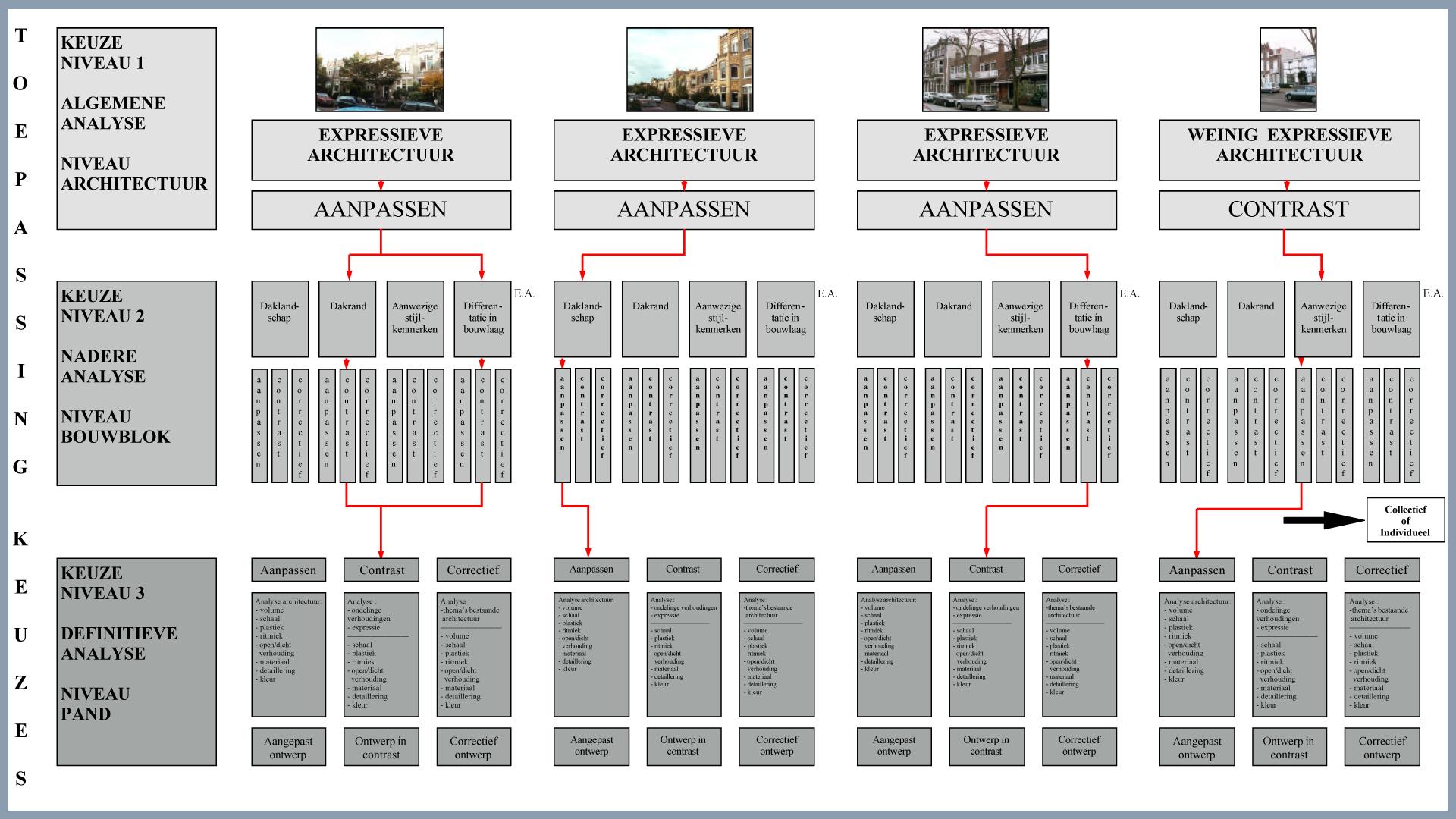 Extra bouwlaag Wcie schema